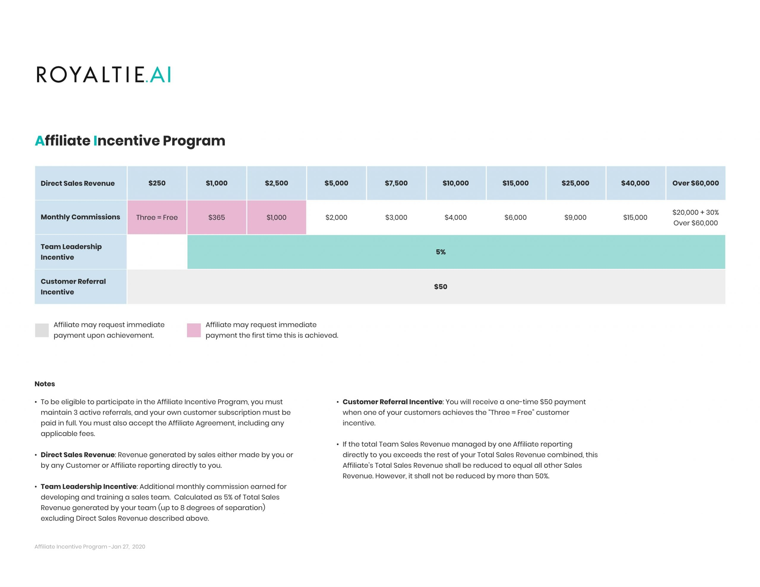 Affiliate Incentive Plan